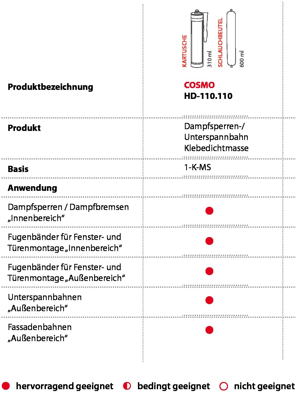 verklebung und abdichtung von unterspannbahnen im anschlussbereich von gauben. Black Bedroom Furniture Sets. Home Design Ideas