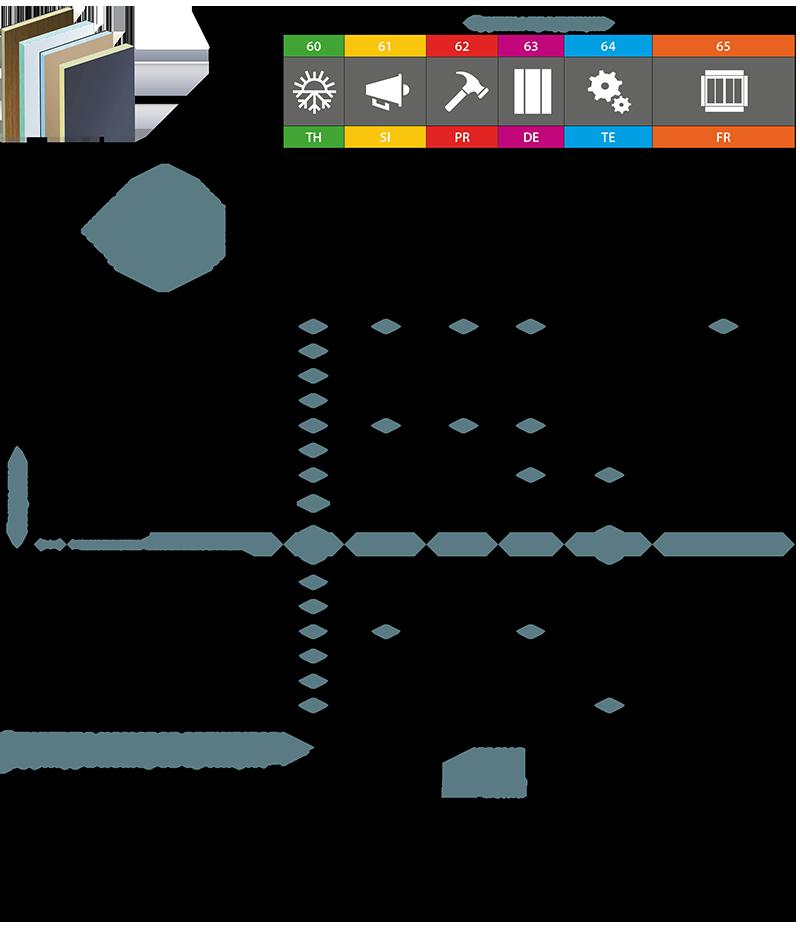 Структура новых номеров артикулов   COSMO сэндвичные элементы